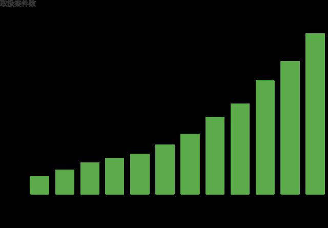 マッチング実績グラフ